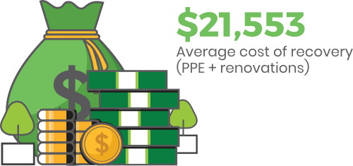 Average cost of recovery (PPE + renovations) was $21,553