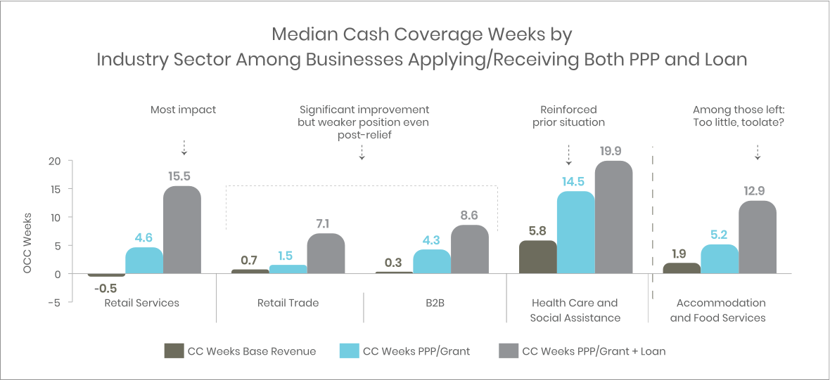 Government cash relief has had varying impact on cash coverage weeks by industry sector.