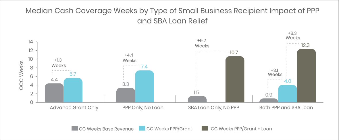 SBA relief has raised cash coverage to 3 months